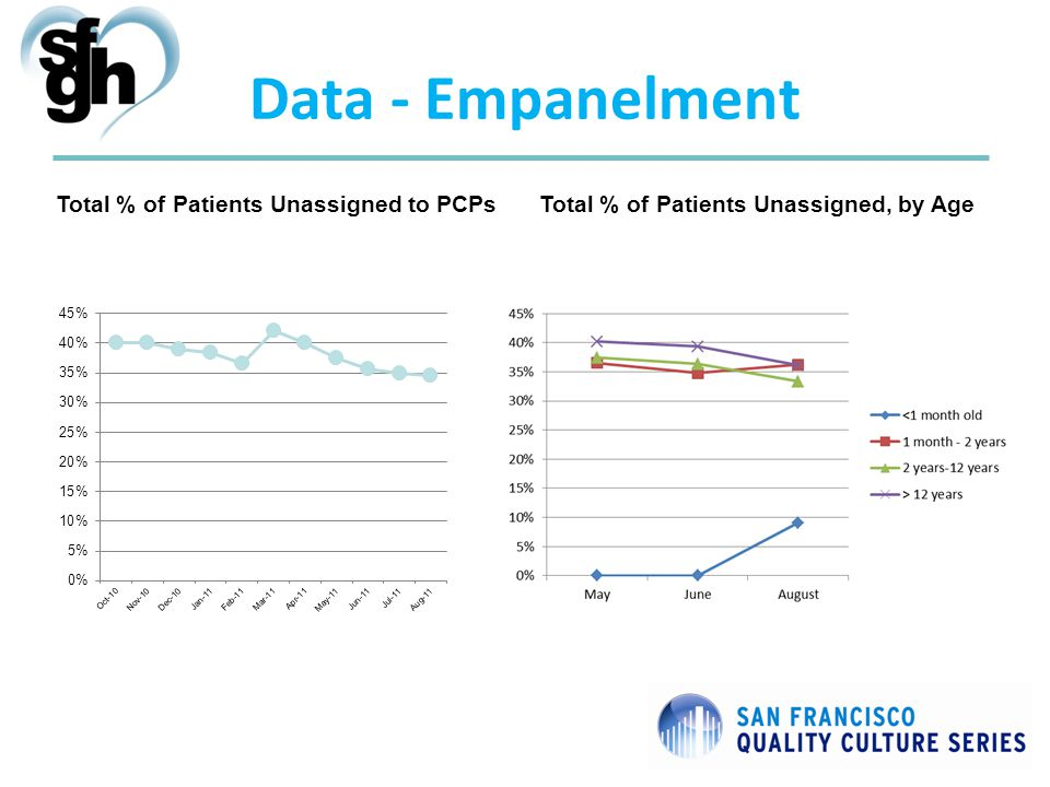 Data - Empanelment Total % of Patients Unassigned, by AgeTotal % of Patients Unassigned to PCPs
