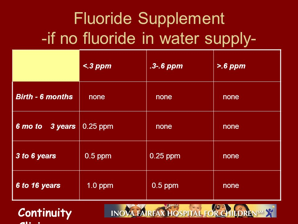 Continuity Clinic Fluoride Supplement -if no fluoride in water supply- <.3 ppm.3-.6 ppm>.6 ppm Birth - 6 months none 6 mo to 3 years0.25 ppm none 3 to 6 years 0.5 ppm0.25 ppm none 6 to 16 years 1.0 ppm 0.5 ppm none