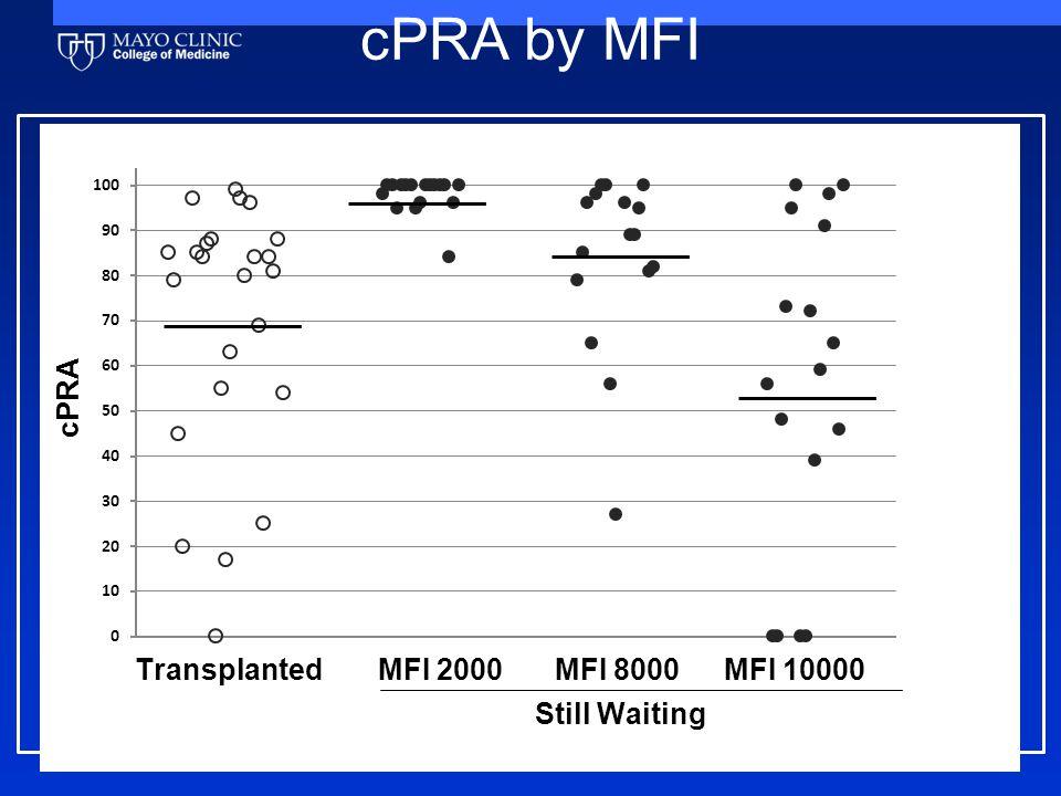 cPRA by MFI
