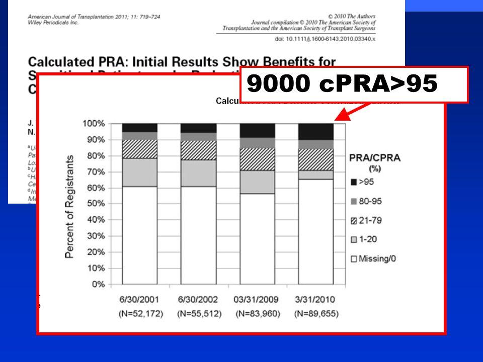 9000 cPRA>95%