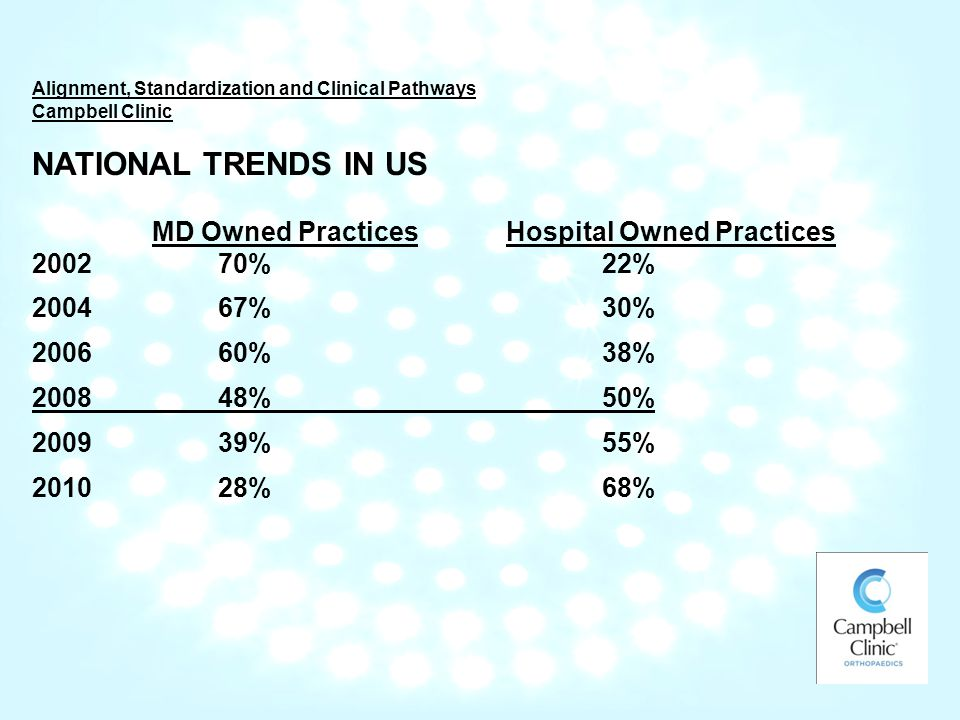 Alignment, Standardization and Clinical Pathways Campbell Clinic NATIONAL TRENDS IN US MD Owned PracticesHospital Owned Practices %22% %30% %38% %50% %55% %68%