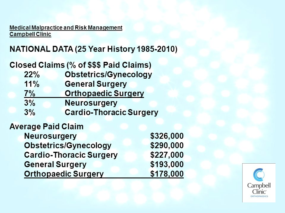 Medical Malpractice and Risk Management Campbell Clinic NATIONAL DATA (25 Year History ) Closed Claims (% of $$$ Paid Claims) 22% Obstetrics/Gynecology 11% General Surgery 7% Orthopaedic Surgery 3% Neurosurgery 3% Cardio-Thoracic Surgery Average Paid Claim Neurosurgery$326,000 Obstetrics/Gynecology$290,000 Cardio-Thoracic Surgery$227,000 General Surgery$193,000 Orthopaedic Surgery$178,000