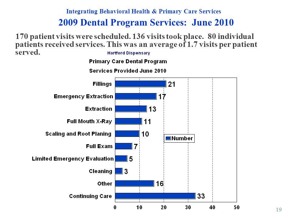 19 2009 Dental Program Services: June 2010 Integrating Behavioral Health & Primary Care Services 170 patient visits were scheduled. 136 visits took pl