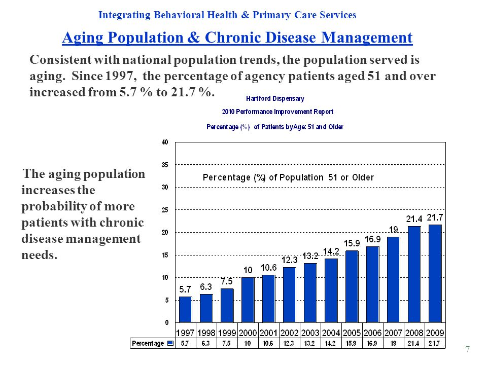 7 The aging population increases the probability of more patients with chronic disease management needs. Aging Population & Chronic Disease Management