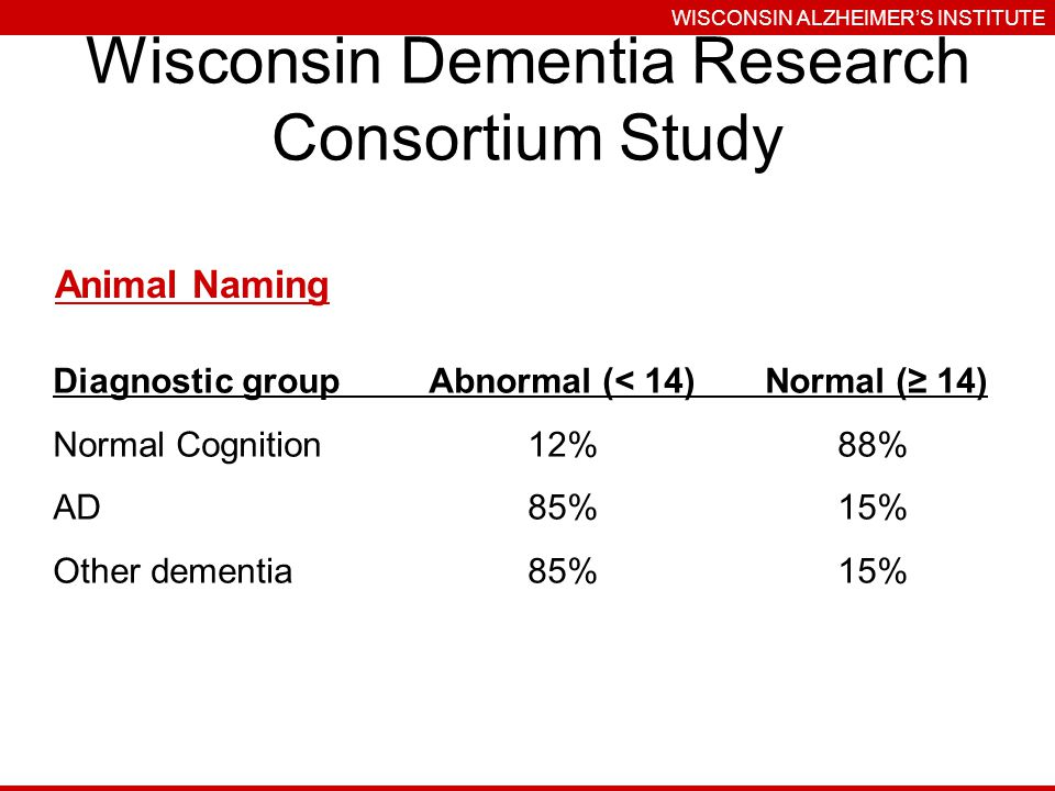 Wisconsin Dementia Research Consortium Study WISCONSIN ALZHEIMERS INSTITUTE Animal Naming Diagnostic groupAbnormal (< 14)Normal ( 14) Normal Cognition12%88% AD85%15% Other dementia85%15%
