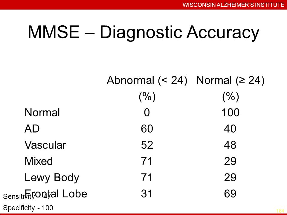 MMSE – Diagnostic Accuracy Abnormal (< 24) (%) Normal ( 24) (%) Normal0100 AD6040 Vascular5248 Mixed7129 Lewy Body7129 Frontal Lobe3169 Sensitivity – 47 Specificity WISCONSIN ALZHEIMERS INSTITUTE 184