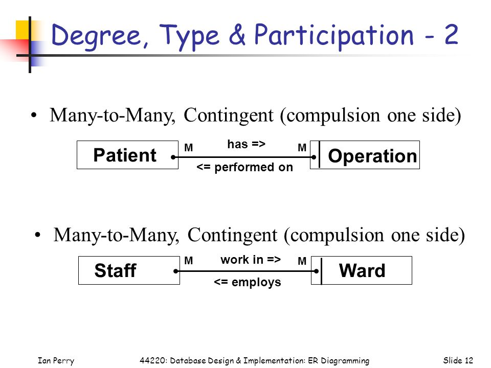 Ian PerrySlide 1244220: Database Design & Implementation: ER Diagramming Degree, Type & Participation - 2 Many-to-Many, Contingent (compulsion one sid