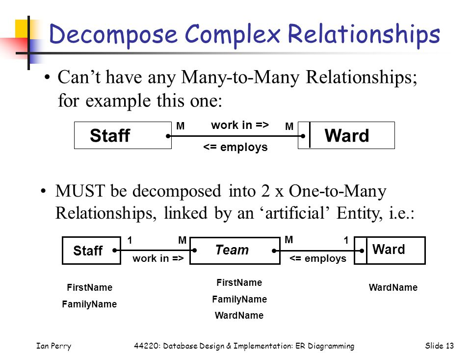 Ian PerrySlide 1344220: Database Design & Implementation: ER Diagramming Decompose Complex Relationships WardNameFirstName FamilyName FirstName Family