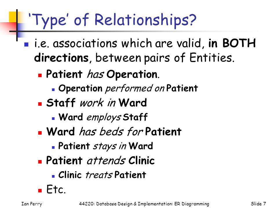 Ian PerrySlide 844220: Database Design & Implementation: ER Diagramming Degree of Relationships.