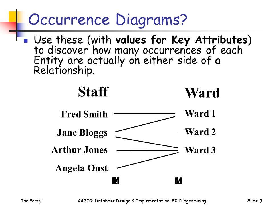 Ian PerrySlide 1044220: Database Design & Implementation: ER Diagramming Participation in a Relationship.