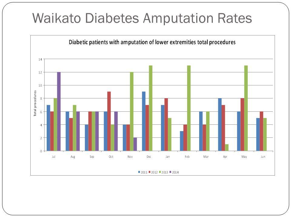 Waikato Diabetes Amputation Rates