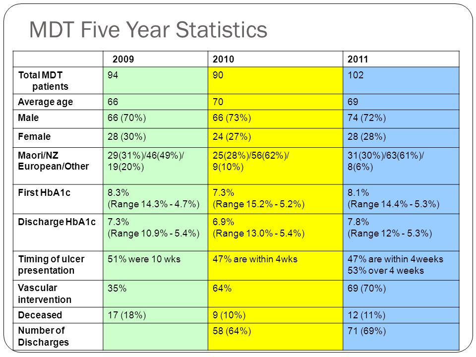 MDT Five Year Statistics 200920102011 Total MDT patients 9490102 Average age667069 Male66 (70%)66 (73%)74 (72%) Female28 (30%)24 (27%)28 (28%) Maori/NZ European/Other 29(31%)/46(49%)/ 19(20%) 25(28%)/56(62%)/ 9(10%) 31(30%)/63(61%)/ 8(6%) First HbA1c8.3% (Range 14.3% - 4.7%) 7.3% (Range 15.2% - 5.2%) 8.1% (Range 14.4% - 5.3%) Discharge HbA1c7.3% (Range 10.9% - 5.4%) 6.9% (Range 13.0% - 5.4%) 7.8% (Range 12% - 5.3%) Timing of ulcer presentation 51% were 10 wks47% are within 4wks47% are within 4weeks 53% over 4 weeks Vascular intervention 35%64%69 (70%) Deceased17 (18%)9 (10%)12 (11%) Number of Discharges 58 (64%)71 (69%)