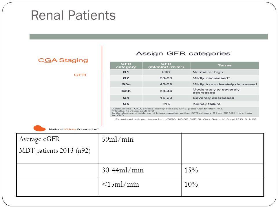 Renal Patients Average eGFR MDT patients 2013 (n92) 59ml/min 30-44ml/min15% <15ml/min10%