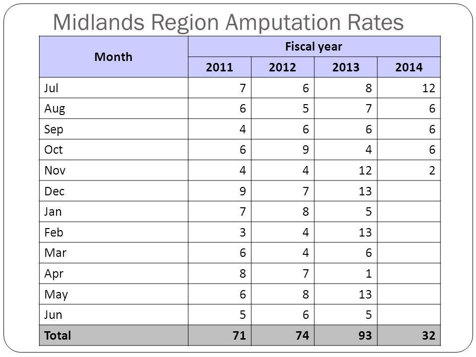 Midlands Region Amputation Rates Month Fiscal year 2011201220132014 Jul76812 Aug6576 Sep4666 Oct6946 Nov44122 Dec9713 Jan785 Feb3413 Mar646 Apr871 May6813 Jun565 Total71749332
