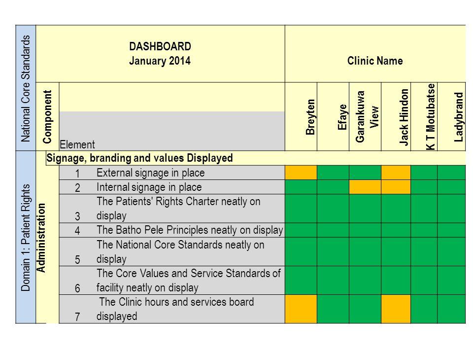 National Core Standards DASHBOARD January 2014 Clinic Name Component Breyten Efaye Garankuwa View Jack Hindon K T Motubatse Ladybrand Element Domain 1