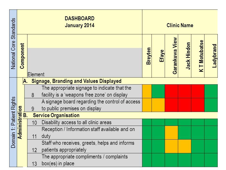 National Core Standards DASHBOARD January 2014Clinic Name Component Breyten Efaye Garankuwa View Jack Hindon K T Motubatse Ladybrand Element Domain 1: