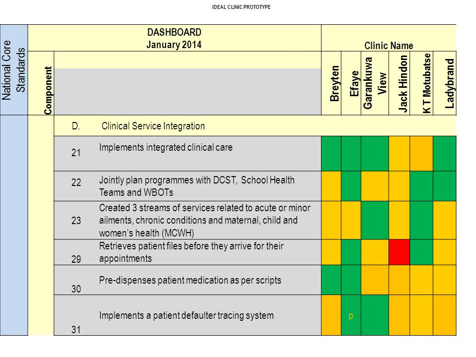 IDEAL CLINIC PROTOTYPE National Core Standards DASHBOARD January 2014 Clinic Name Component Breyten Efaye Garankuwa View Jack Hindon K T Motubatse Lad