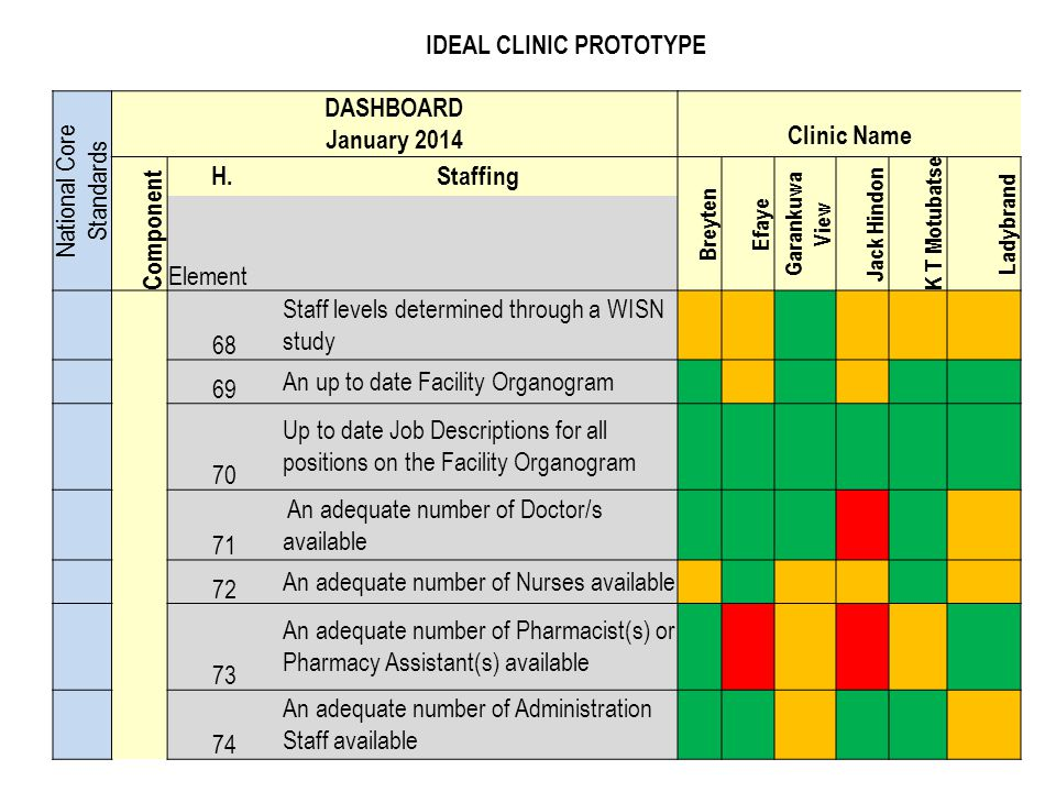 IDEAL CLINIC PROTOTYPE National Core Standards DASHBOARD January 2014 Clinic Name Component H. Staffing Breyten Efaye Garankuwa View Jack Hindon K T M