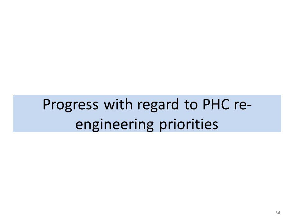 Progress with regard to PHC re- engineering priorities 34