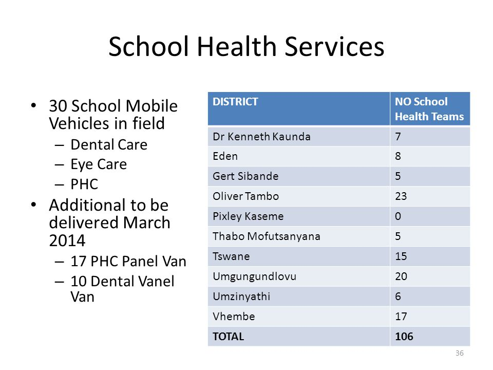 School Health Services 30 School Mobile Vehicles in field – Dental Care – Eye Care – PHC Additional to be delivered March 2014 – 17 PHC Panel Van – 10