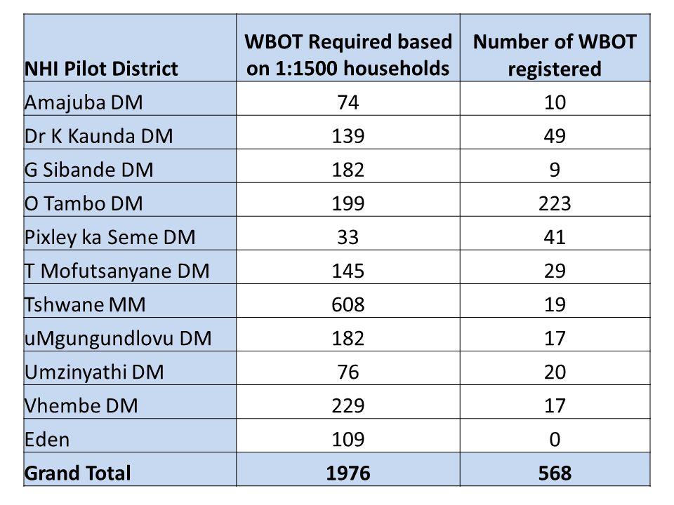 38 NHI Pilot District WBOT Required based on 1:1500 households Number of WBOT registered Amajuba DM7410 Dr K Kaunda DM13949 G Sibande DM1829 O Tambo D