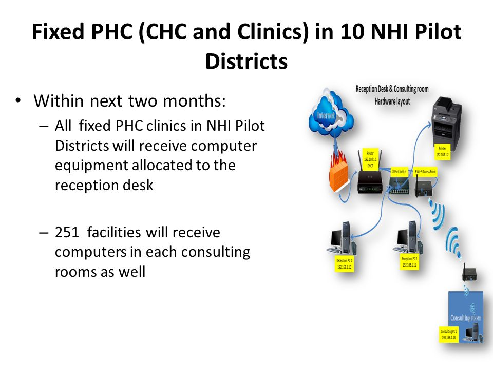 Fixed PHC (CHC and Clinics) in 10 NHI Pilot Districts Within next two months: – All fixed PHC clinics in NHI Pilot Districts will receive computer equ