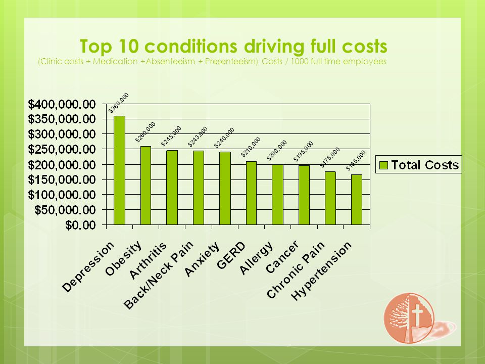Top 10 conditions driving full costs (Clinic costs + Medication +Absenteeism + Presenteeism) Costs / 1000 full time employees