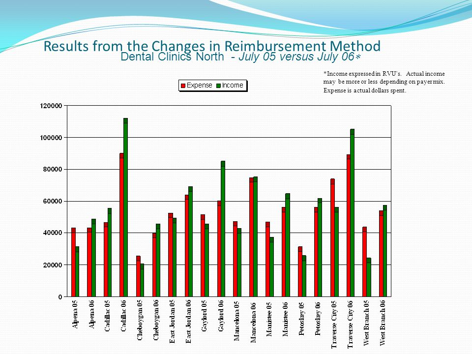 Results from the Changes in Reimbursement Method Dental Clinics North - July 05 versus July 06 *Income expressed in RVUs. Actual income may be more or
