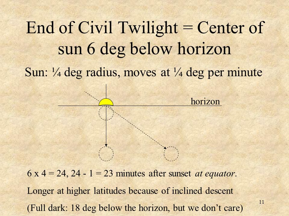 11 End of Civil Twilight = Center of sun 6 deg below horizon Sun: ¼ deg radius, moves at ¼ deg per minute horizon 6 x 4 = 24, 24 - 1 = 23 minutes afte