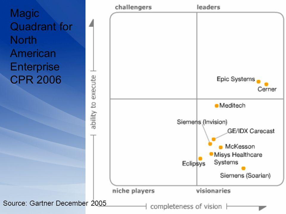 Magic Quadrant for North American Enterprise CPR 2006 Source: Gartner December 2005