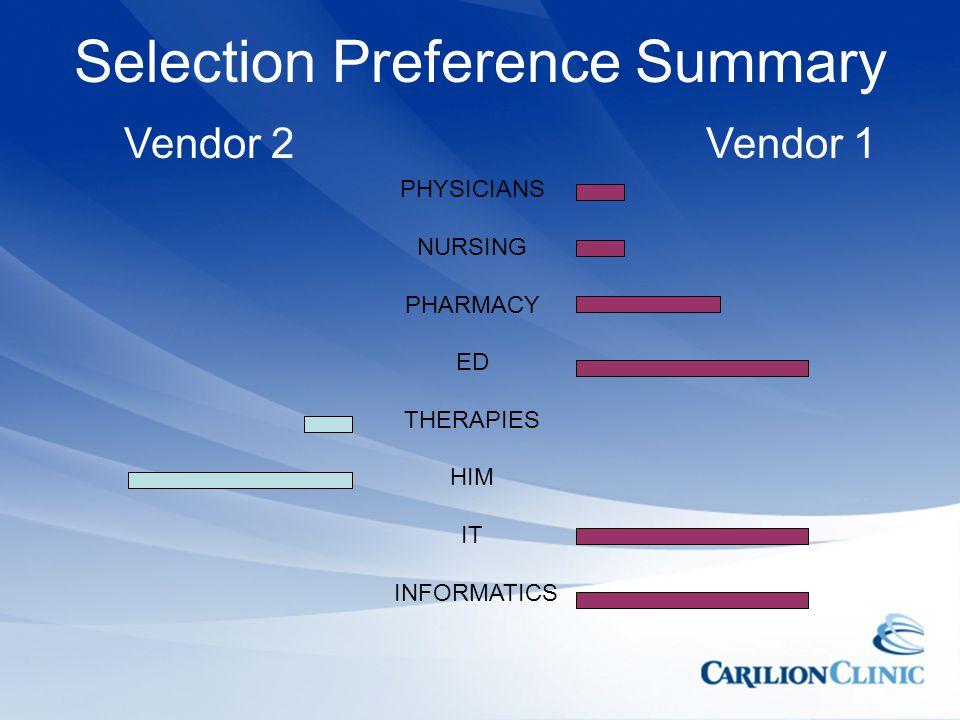 Selection Preference Summary PHYSICIANS NURSING PHARMACY ED THERAPIES HIM IT INFORMATICS Vendor 1Vendor 2