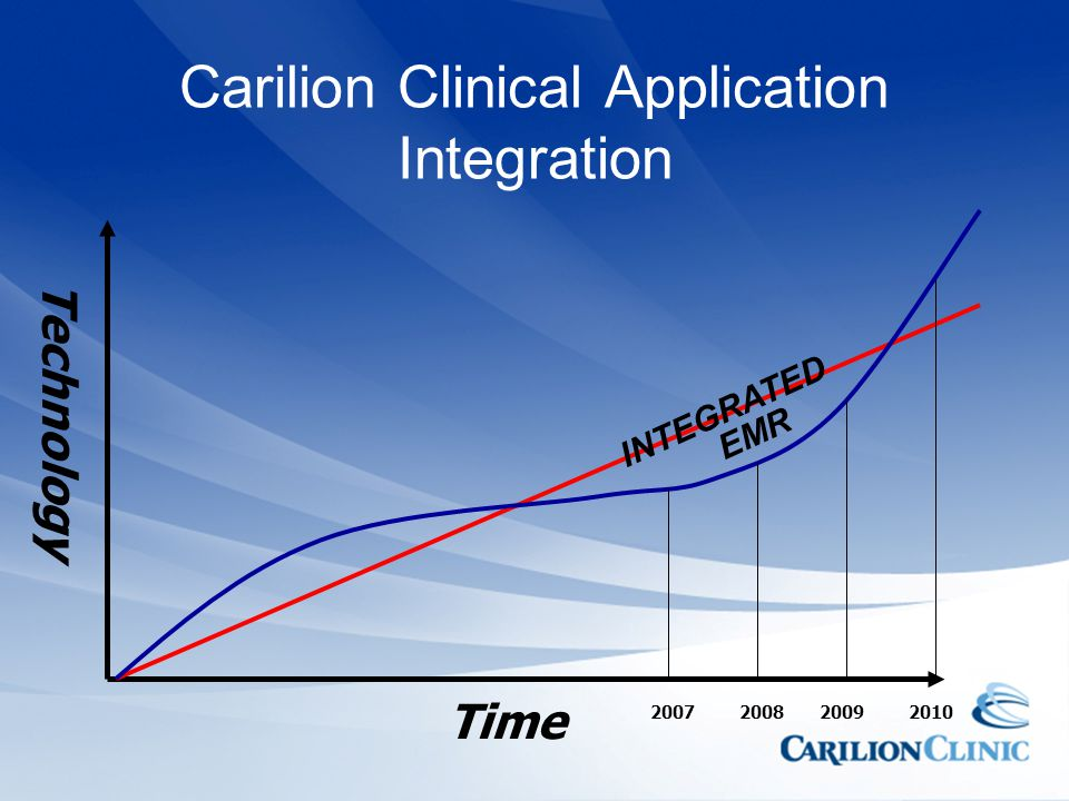 Carilion Clinical Application Integration Time Technology 2007200820092010 INTEGRATED EMR
