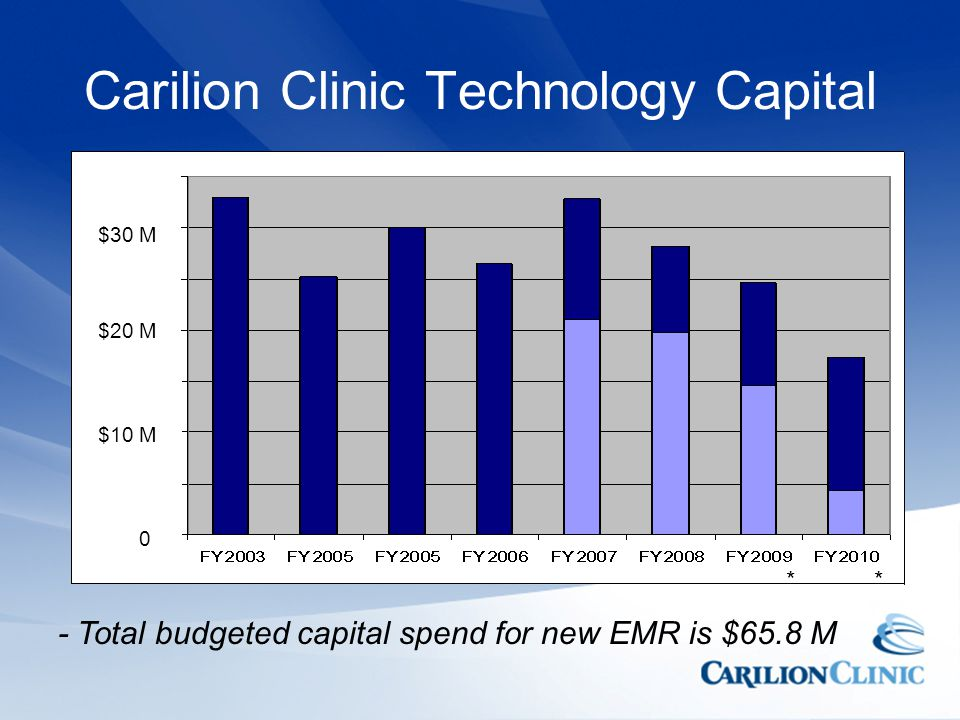 Carilion Clinic Technology Capital $10 M $20 M $30 M 0 - Total budgeted capital spend for new EMR is $65.8 M **