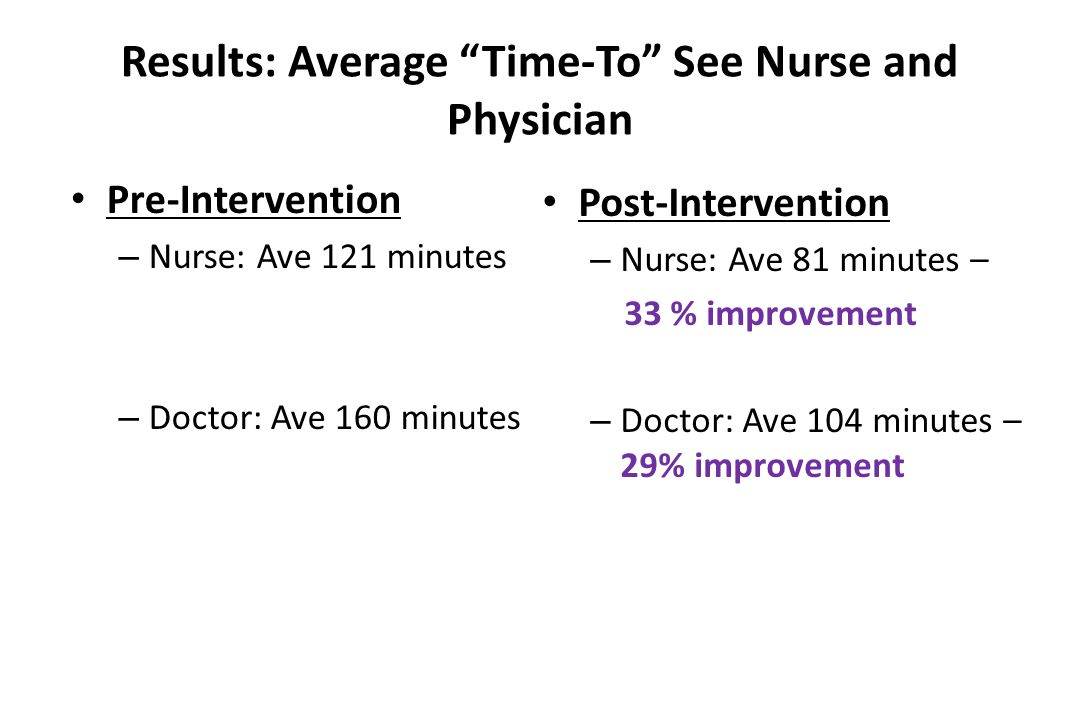 Results: Average Time-To See Nurse and Physician Pre-Intervention – Nurse: Ave 121 minutes – Doctor: Ave 160 minutes Post-Intervention – Nurse: Ave 81 minutes – 33 % improvement – Doctor: Ave 104 minutes – 29% improvement
