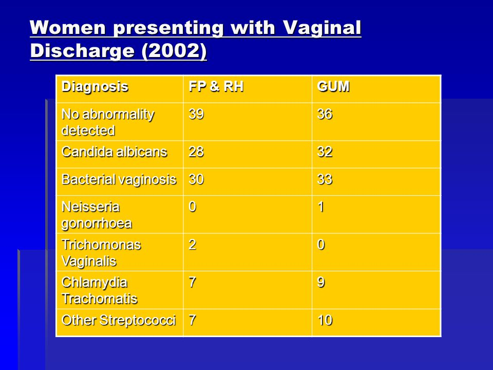 Women presenting with Vaginal Discharge (2002) Diagnosis FP & RH GUM No abnormality detected 3936 Candida albicans 2832 Bacterial vaginosis 3033 Neisseria gonorrhoea 01 Trichomonas Vaginalis 20 Chlamydia Trachomatis 79 Other Streptococci 710