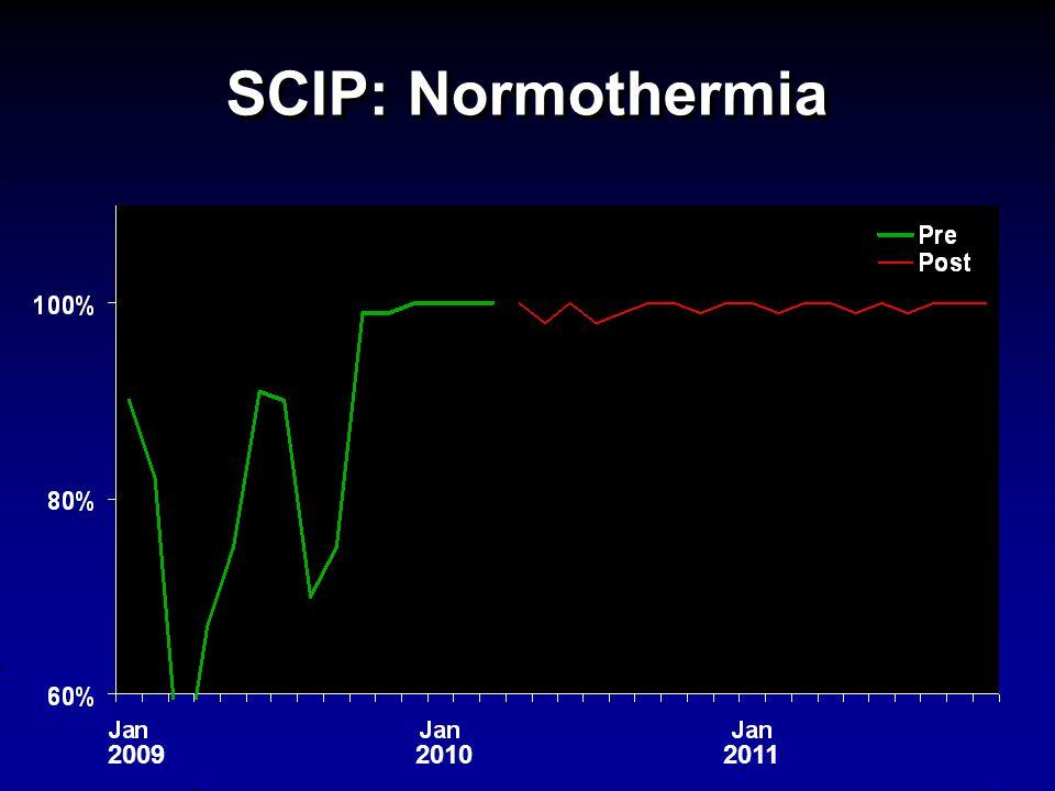 SCIP: Normothermia 201020092011