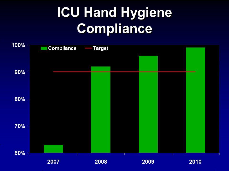 ICU Hand Hygiene Compliance