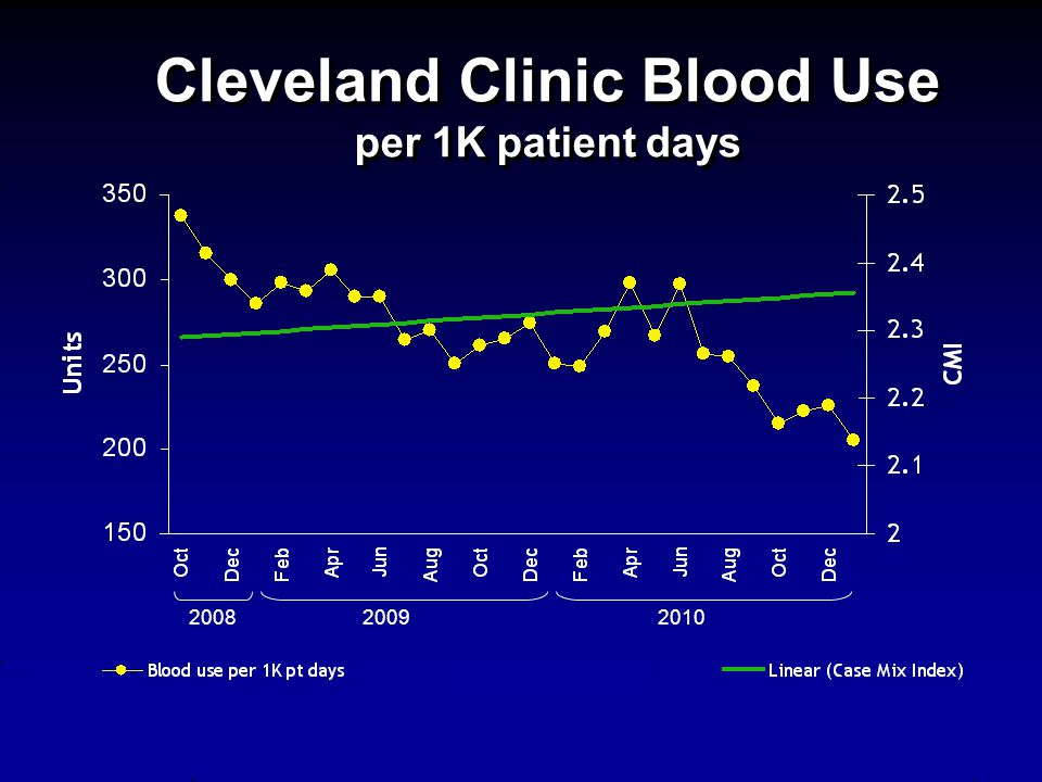 Cleveland Clinic Blood Use per 1K patient days 200820092010