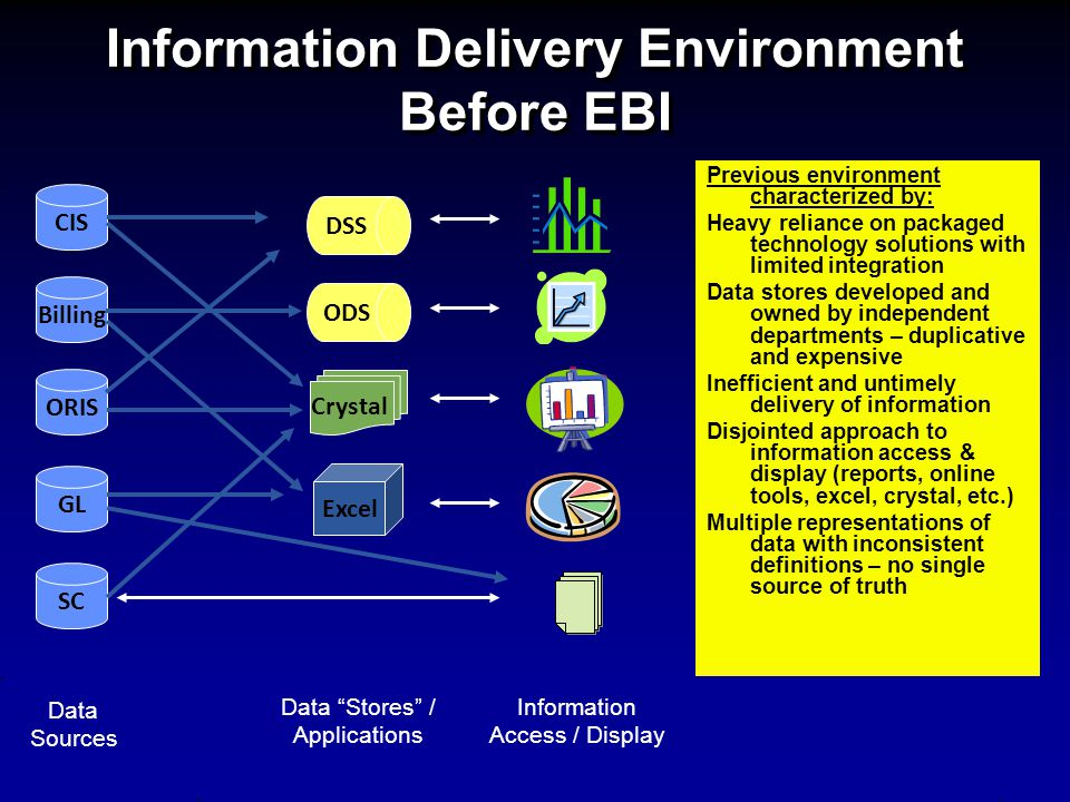 Information Delivery Environment Before EBI CIS SC Billing ORIS GL Data Sources Data Stores / Applications Information Access / Display DSS Crystal OD