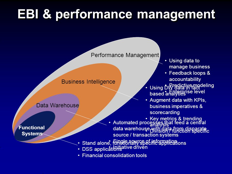 Performance Management EBI & performance management Using data to manage business Feedback loops & accountability Predictive modeling Enterprise level Business Intelligence Data Warehouse Functional Systems Stand alone, functionally specific applications DSS applications Financial consolidation tools Automated processes that feed a central data warehouse with data from disparate source / transaction systems Single source of information Initiative driven Using DW data in fact based analytics Augment data with KPIs, business imperatives & scorecarding Key metrics & trending analysis Division / function specific