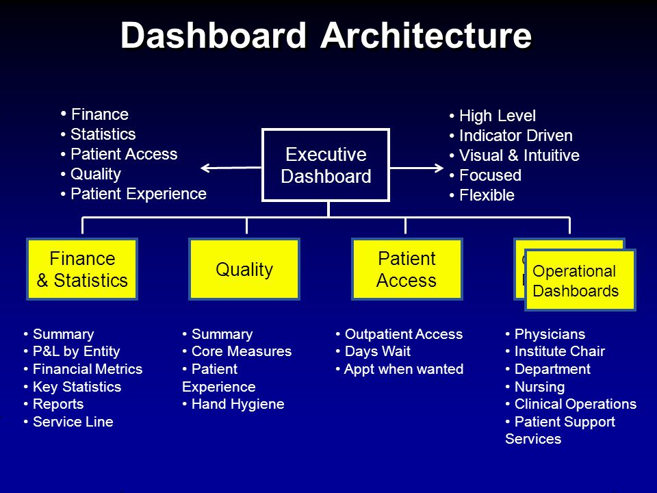 Dashboard Architecture Executive Dashboard High Level Indicator Driven Visual & Intuitive Focused Flexible Finance Statistics Patient Access Quality P