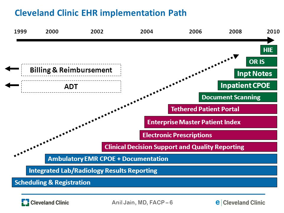 Anil Jain, MD, FACP – 6 Cleveland Clinic EHR implementation Path 20002008 Ambulatory EMR CPOE + Documentation 200420022006 Tethered Patient Portal Inp
