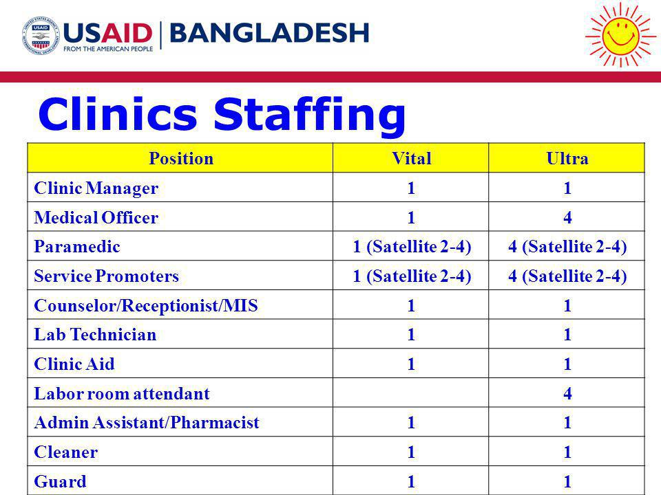 Clinics Staffing PositionVitalUltra Clinic Manager11 Medical Officer14 Paramedic1 (Satellite 2-4)4 (Satellite 2-4) Service Promoters1 (Satellite 2-4)4 (Satellite 2-4) Counselor/Receptionist/MIS11 Lab Technician11 Clinic Aid11 Labor room attendant4 Admin Assistant/Pharmacist11 Cleaner11 Guard11