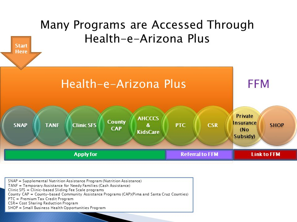 SNAPTANFClinic SFS County CAP AHCCCS & KidsCare PTCCSR Private Insurance (No Subsidy) SHOP Many Programs are Accessed Through Health-e-Arizona Plus FF