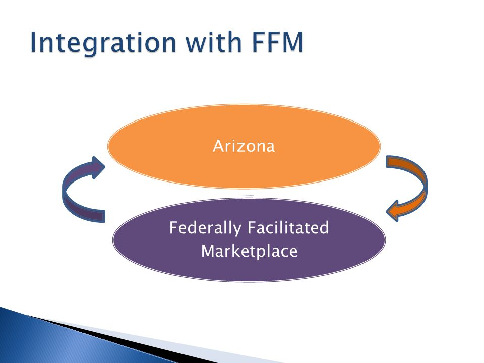 Arizona Federally Facilitated Marketplace