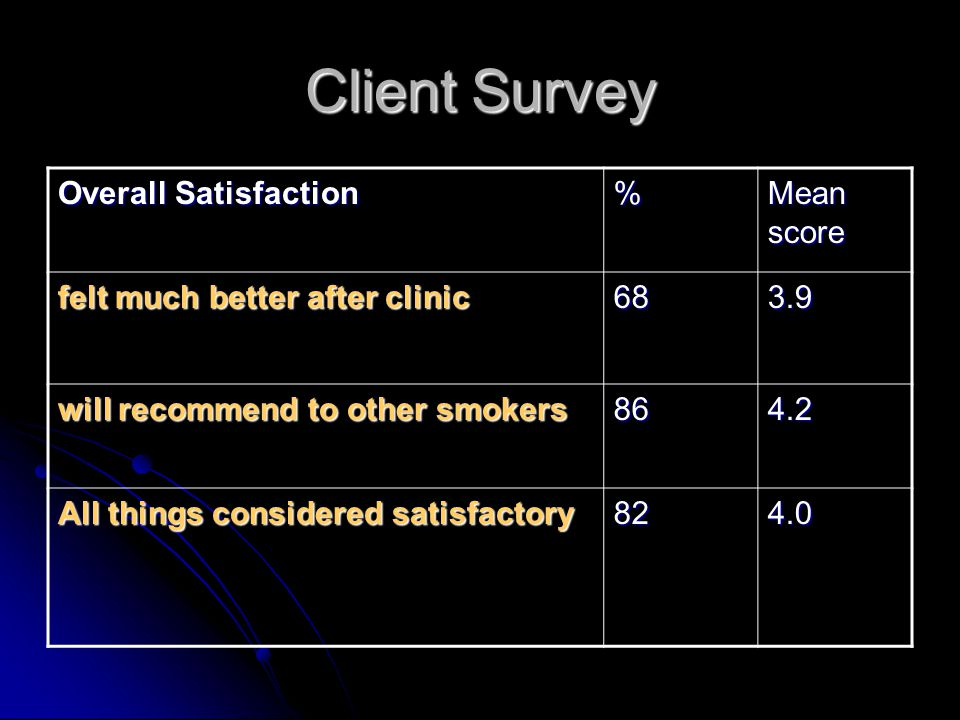 Client Survey Overall Satisfaction % Mean score felt much better after clinic 683.9 will recommend to other smokers 864.2 All things considered satisf
