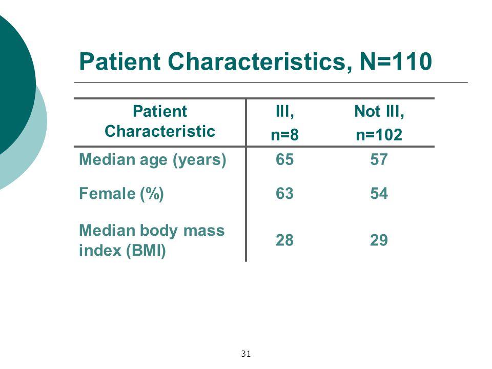 Patient Characteristics, N=110 Patient Characteristic Ill, n=8 Not Ill, n=102 Median age (years)6557 Female (%)6354 Median body mass index (BMI) 2829 31