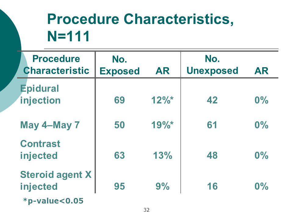 Procedure Characteristics, N=111 Procedure Characteristic No.