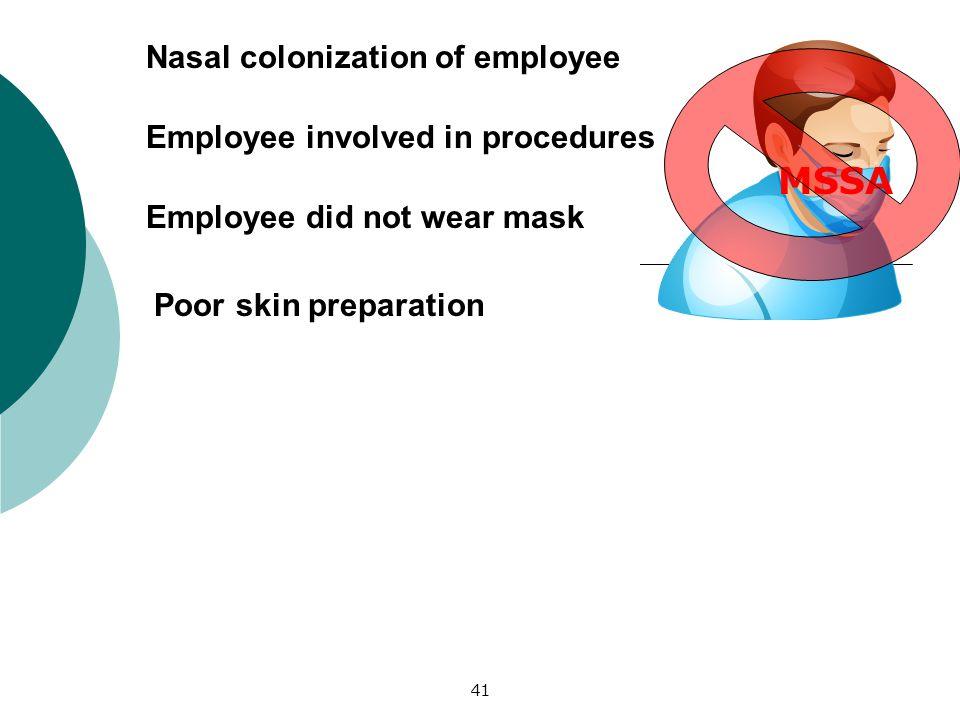 41 Nasal colonization of employee Employee involved in procedures Employee did not wear mask Poor skin preparation MSSA