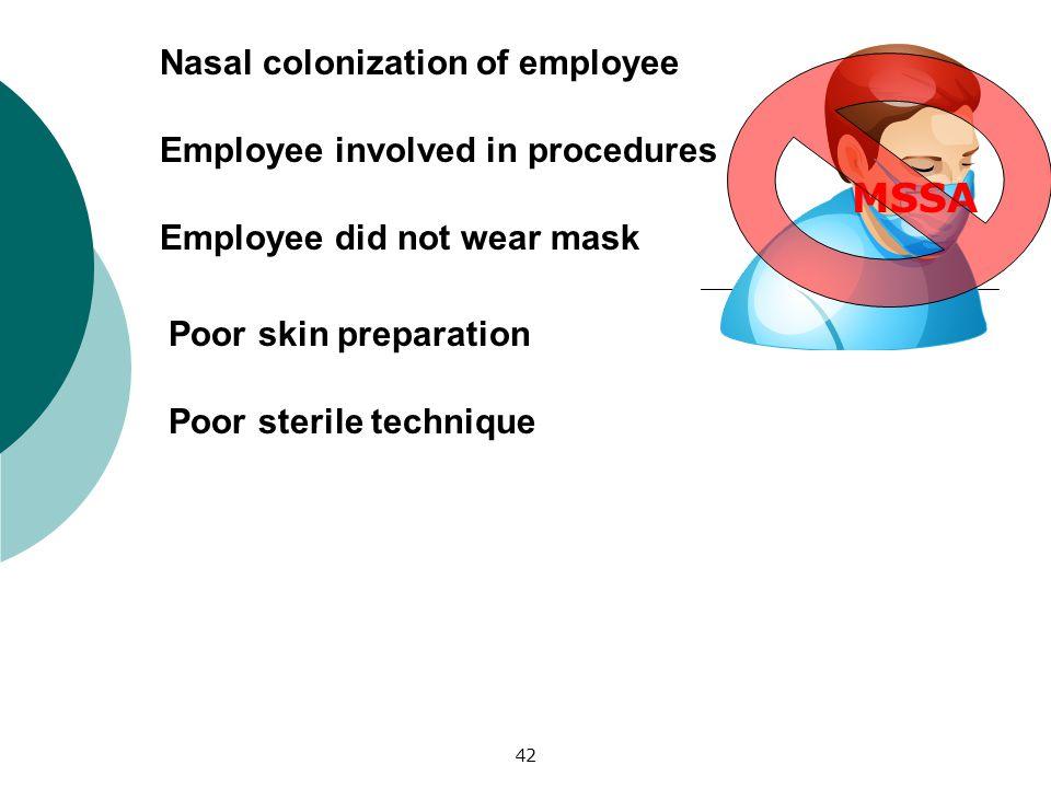 42 Nasal colonization of employee Employee involved in procedures Employee did not wear mask Poor skin preparation MSSA Poor sterile technique